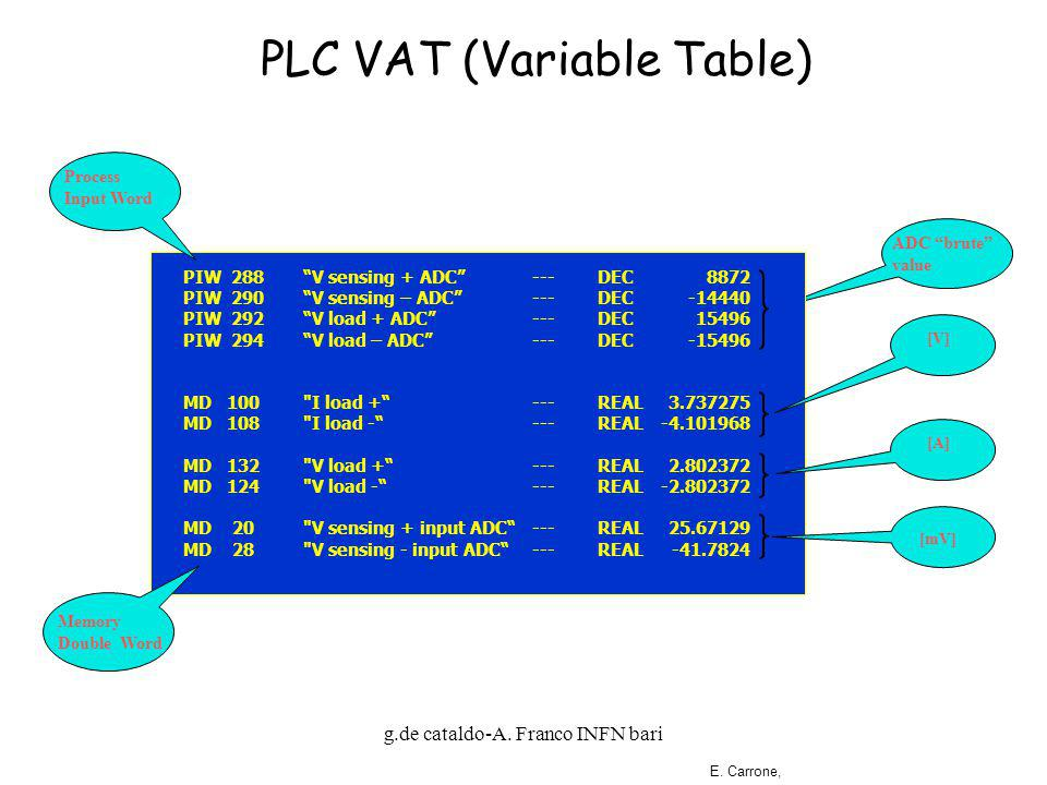g.de cataldo-A. Franco INFN bari PLC VAT (Variable Table) ADC brute value E.