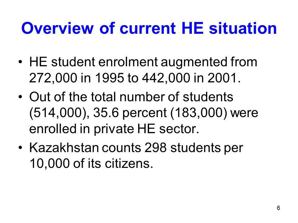 6 Overview of current HE situation HE student enrolment augmented from 272,000 in 1995 to 442,000 in 2001.