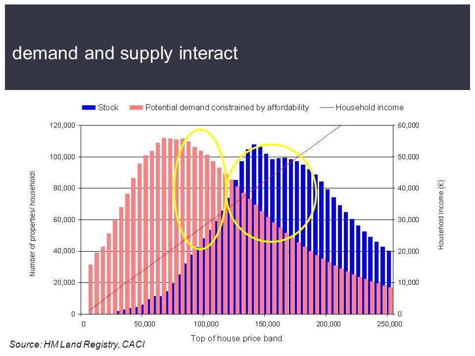 demand and supply interact Source: HM Land Registry, CACI