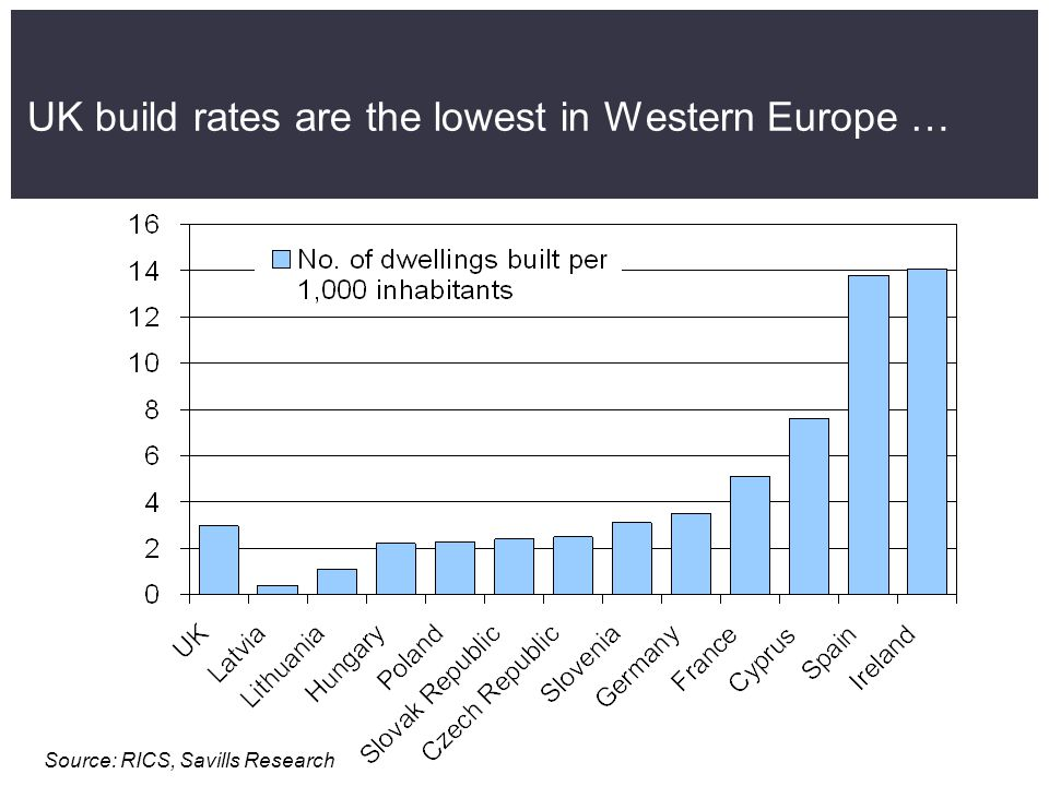 UK build rates are the lowest in Western Europe … Source: RICS, Savills Research