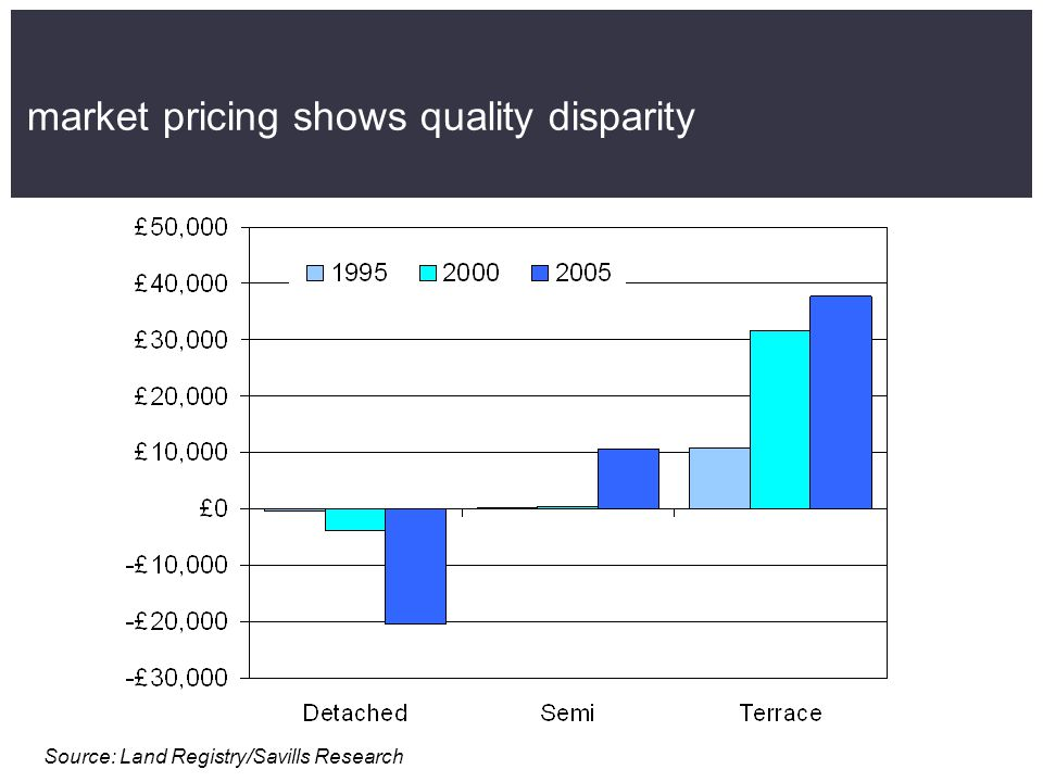market pricing shows quality disparity Source: Land Registry/Savills Research