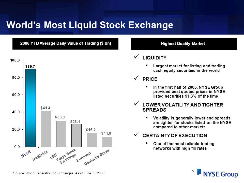 5 Worlds Most Liquid Stock Exchange Source: World Federation of Exchanges.