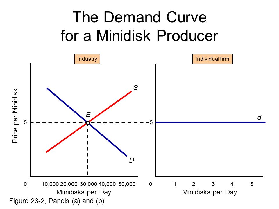 The Demand Curve for a Minidisk Producer 10,00020,00030,00040,00050,000 Industry S D 0 Minidisks per Day Price per Minidisk 12345 Individual firm 0 Minidisks per Day 5 E Figure 23-2, Panels (a) and (b) d 5