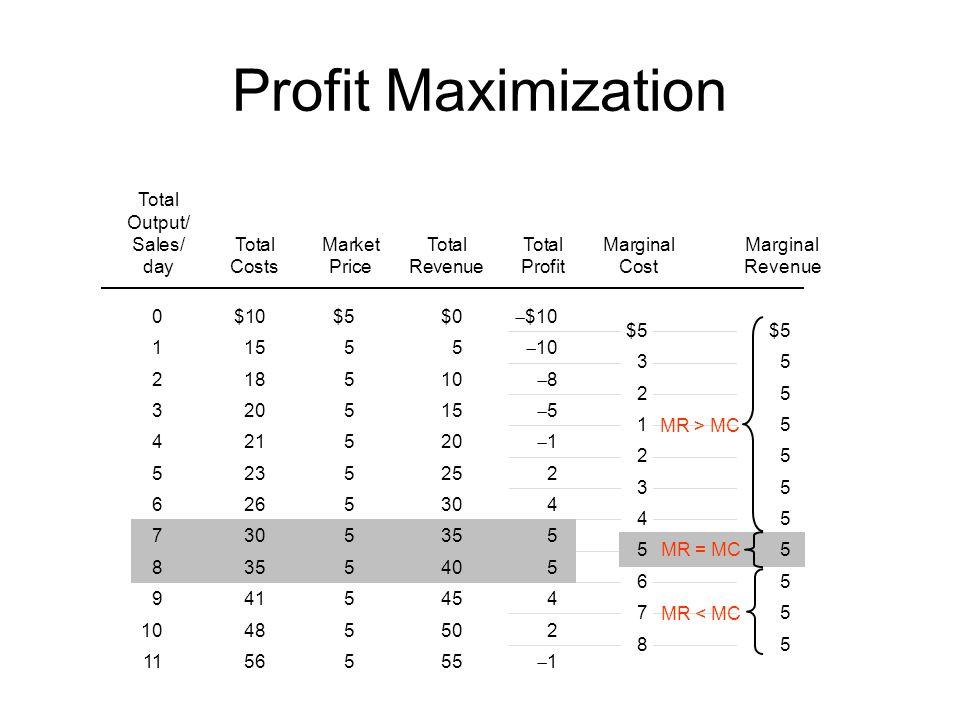 Profit Maximization Total Output/ Sales/TotalMarketTotalTotalMarginalMarginal dayCostsPriceRevenueProfitCostRevenue 0$10$5$0 $10 11555 10 218510 8 320515 5 421520 1 5235252 6265304 7305355 8355405 9415454 10485502 1156555 1 MR > MC MR = MC MR < MC $5 35 25 15 25 35 455 65 75 85