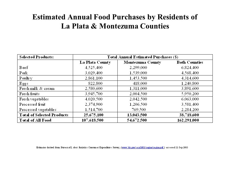 Estimated Annual Food Purchases by Residents of La Plata & Montezuma Counties