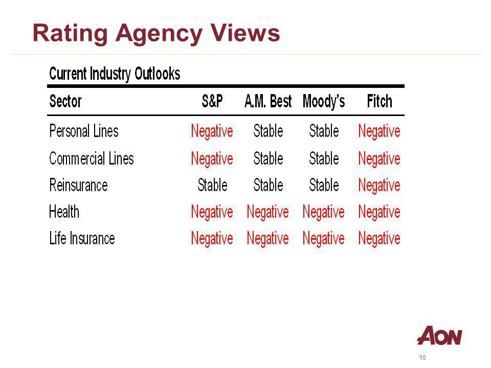 10 Rating Agency Views
