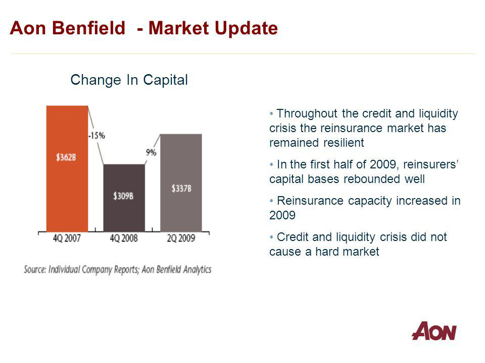 Aon Benfield - Market Update Change In Capital Throughout the credit and liquidity crisis the reinsurance market has remained resilient In the first half of 2009, reinsurers capital bases rebounded well Reinsurance capacity increased in 2009 Credit and liquidity crisis did not cause a hard market
