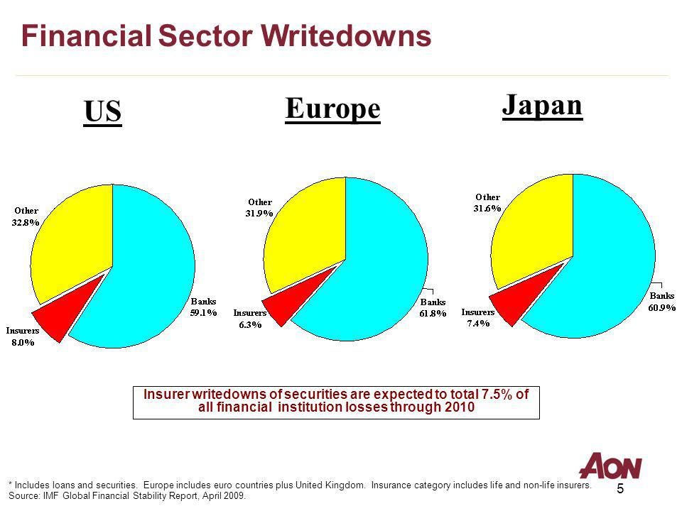 5 US Europe Insurer writedowns of securities are expected to total 7.5% of all financial institution losses through 2010 Japan * Includes loans and se