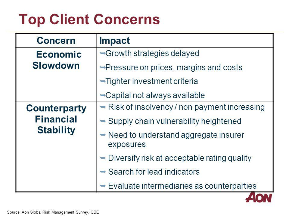 Top Client Concerns ConcernImpact Economic Slowdown Growth strategies delayed Pressure on prices, margins and costs Tighter investment criteria Capital not always available Counterparty Financial Stability Risk of insolvency / non payment increasing Supply chain vulnerability heightened Need to understand aggregate insurer exposures Diversify risk at acceptable rating quality Search for lead indicators Evaluate intermediaries as counterparties Source: Aon Global Risk Management Survey, QBE