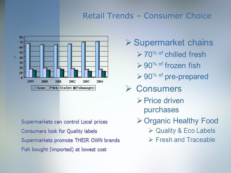 Retail Trends – Consumer Choice Supermarket chains 70 % of chilled fresh 90 % of frozen fish 90 % of pre-prepared Consumers Price driven purchases Organic Healthy Food Quality & Eco Labels Fresh and Traceable Supermarkets can control Local prices Consumers look for Quality labels Supermarkets promote THEIR OWN brands Fish bought (imported) at lowest cost