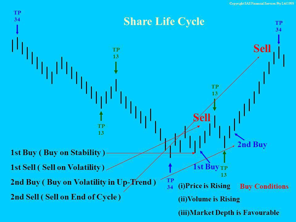 Copyright SAS Financial Services Pty Ltd 1999 TP 34 TP 13 Share Life Cycle TP 34 TP 13 TP 13 Sell 2nd Buy Sell 1st Buy 1st Buy ( Buy on Stability ) 1st Sell ( Sell on Volatility ) 2nd Buy ( Buy on Volatility in Up-Trend ) 2nd Sell ( Sell on End of Cycle ) (i)Price is Rising (ii)Volume is Rising (iii)Market Depth is Favourable Buy Conditions