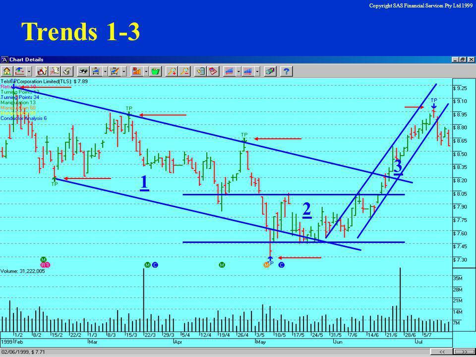 Copyright SAS Financial Services Pty Ltd 1999 Trends 1-3 1 3 2