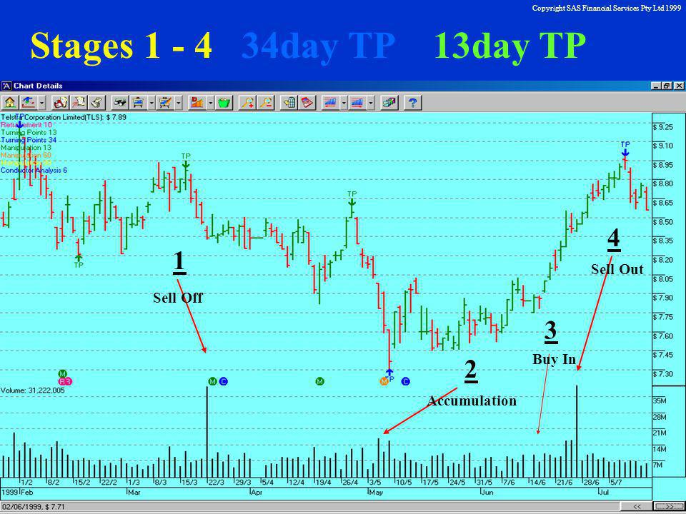 Copyright SAS Financial Services Pty Ltd 1999 Stages 1 - 4 34day TP 13day TP 1 3 2 4 Sell Off Accumulation Buy In Sell Out