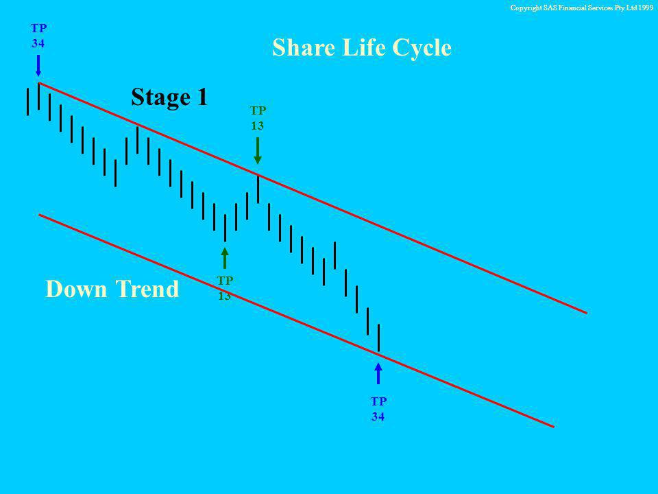 Copyright SAS Financial Services Pty Ltd 1999 TP 34 TP 13 Share Life Cycle TP 34 TP 13 TP 13 Stage 3 B S Strengthening Demand BUY IN Increase in Support and Resistance moving away from the Market