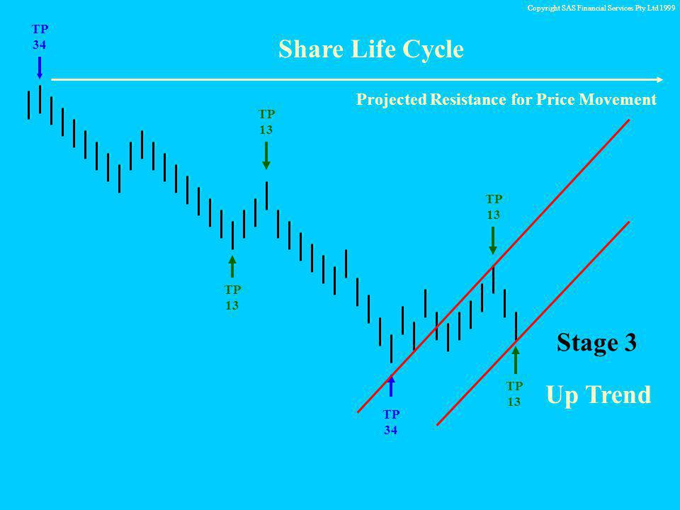 Copyright SAS Financial Services Pty Ltd 1999 TP 34 TP 13 Share Life Cycle TP 13 TP 13 Stage 3 Up Trend Projected Resistance for Price Movement