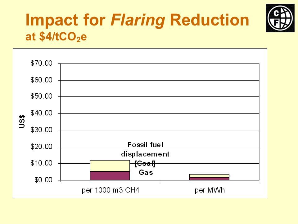 Impact for Flaring Reduction at $4/tCO 2 e