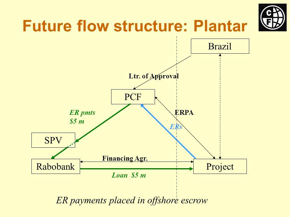 Brazil RabobankProject PCF ERPA Financing Agr. Ltr.