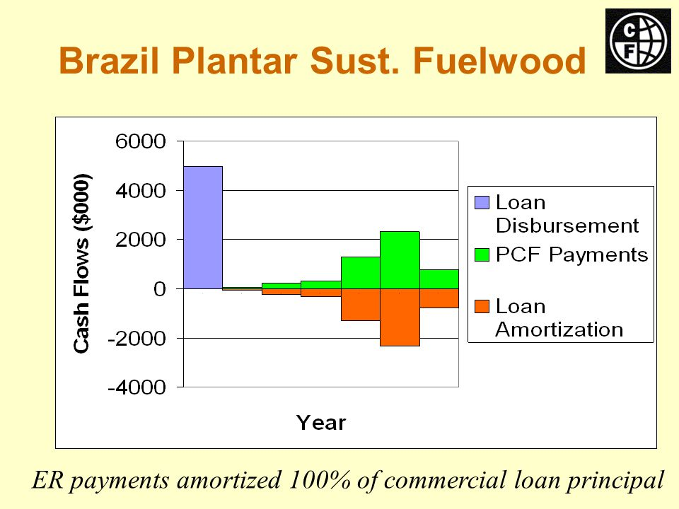 Brazil Plantar Sust. Fuelwood ER payments amortized 100% of commercial loan principal