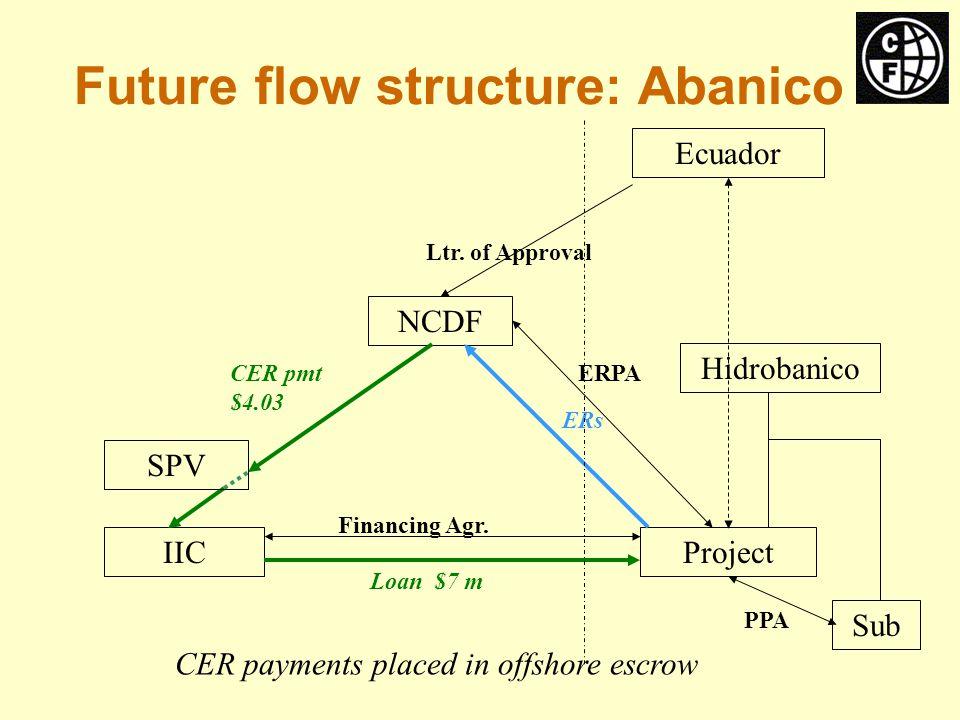 Ecuador IICProject NCDF ERPA Financing Agr. Ltr.