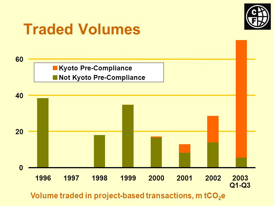 Q1-Q3 Kyoto Pre-Compliance Not Kyoto Pre-Compliance Traded Volumes Volume traded in project-based transactions, m tCO 2 e