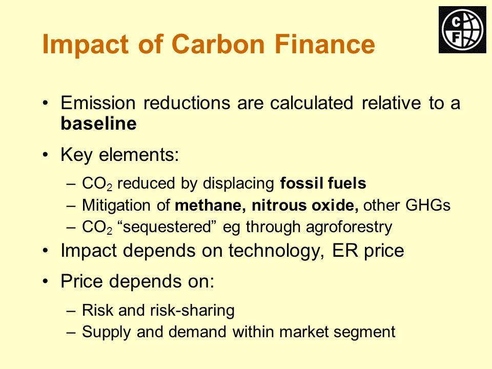 Carbon Prices (Jan.