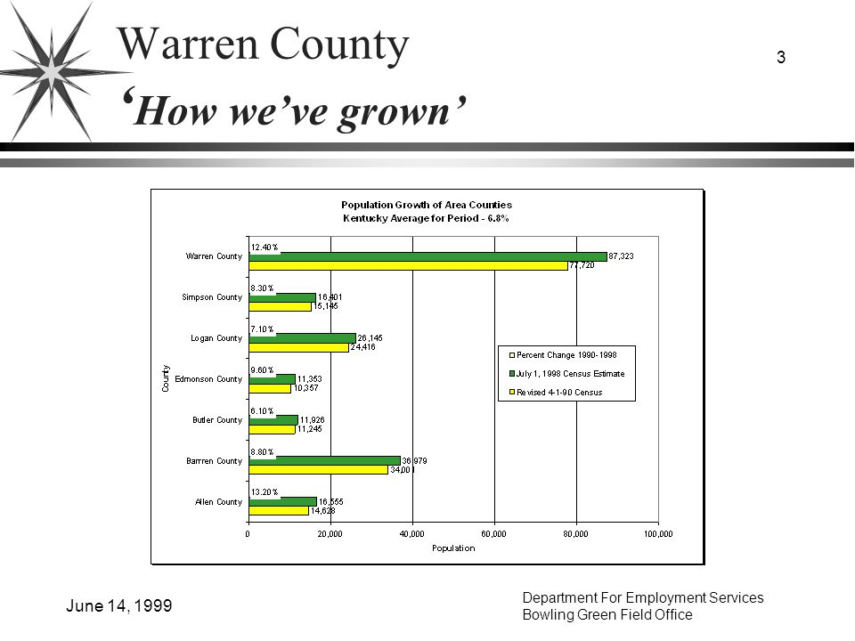 Department For Employment Services Bowling Green Field Office June 14, 1999 3 Warren County How weve grown