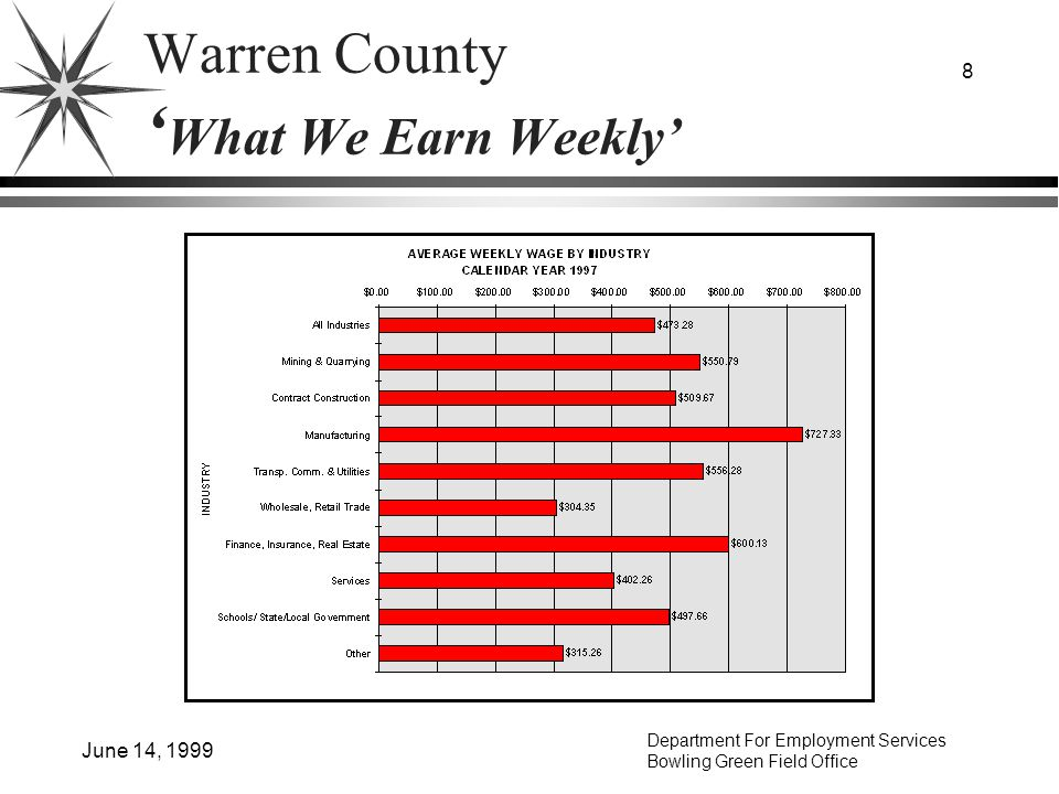 Department For Employment Services Bowling Green Field Office June 14, 1999 9 Warren County (1980-1998) 65 % JOB GROWTH