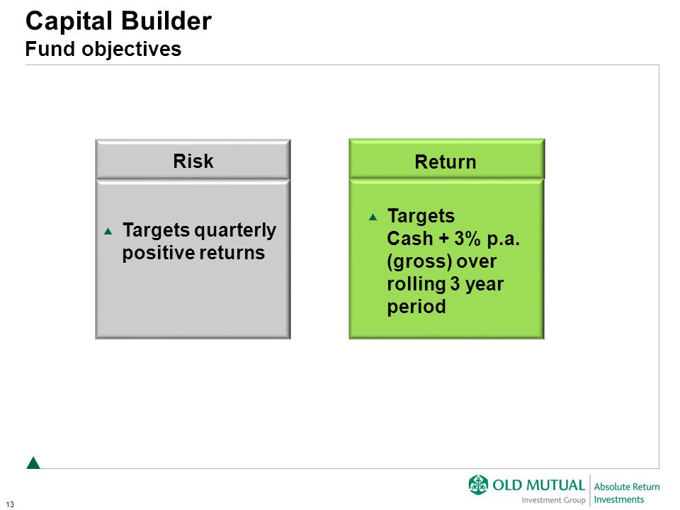 13 Risk Targets quarterly positive returns Targets Cash + 3% p.a.