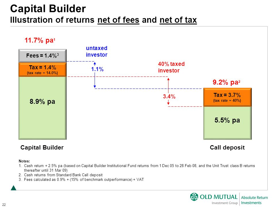 22 Capital Builder Illustration of returns net of fees and net of tax Notes: 1.Cash return + 2.5% pa (based on Capital Builder Institutional Fund returns from 1 Dec 05 to 28 Feb 08, and the Unit Trust class B returns thereafter until 31 Mar 09) 2.Cash returns from Standard Bank Call deposit 3.Fees calculated as 0.9% + (15% of benchmark outperformance) + VAT 11.7% pa 1 9.2% pa 2 Capital BuilderCall deposit 40% taxed investor Fees = 1.4% 3 Tax = 3.7% (tax rate = 40%) Tax = 1.4% (tax rate = 14.0%) 8.9% pa 5.5% pa 1.1% untaxed investor 3.4%
