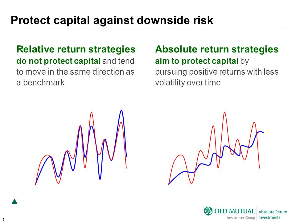 9 Protect capital against downside risk Relative return strategies do not protect capital and tend to move in the same direction as a benchmark Absolute return strategies aim to protect capital by pursuing positive returns with less volatility over time