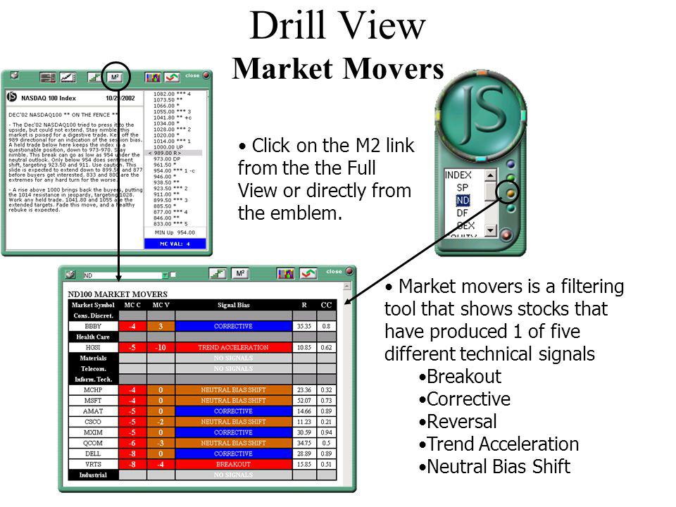 Drill View Market Movers Click on the M2 link from the the Full View or directly from the emblem.