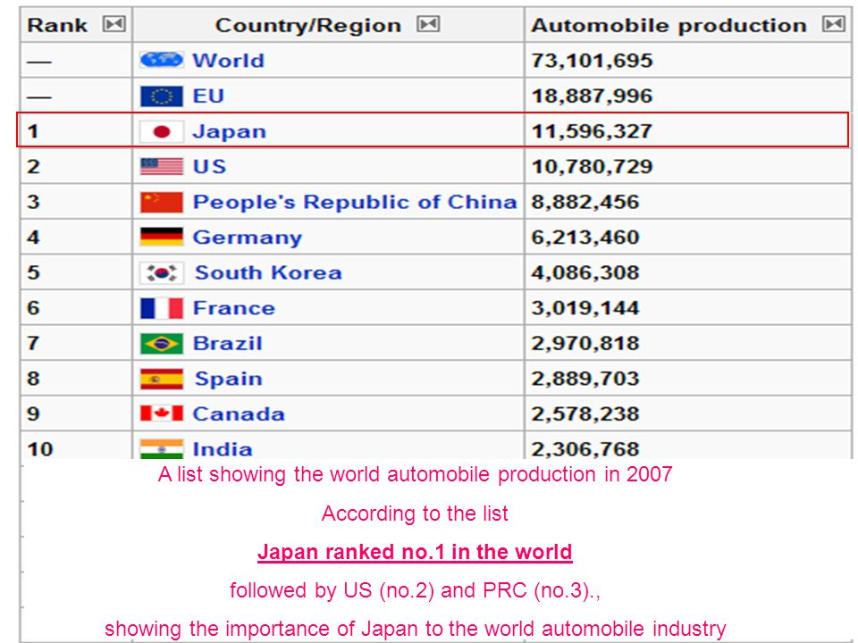 A list showing the world automobile production in 2007 According to the list Japan ranked no.1 in the world followed by US (no.2) and PRC (no.3)., sho