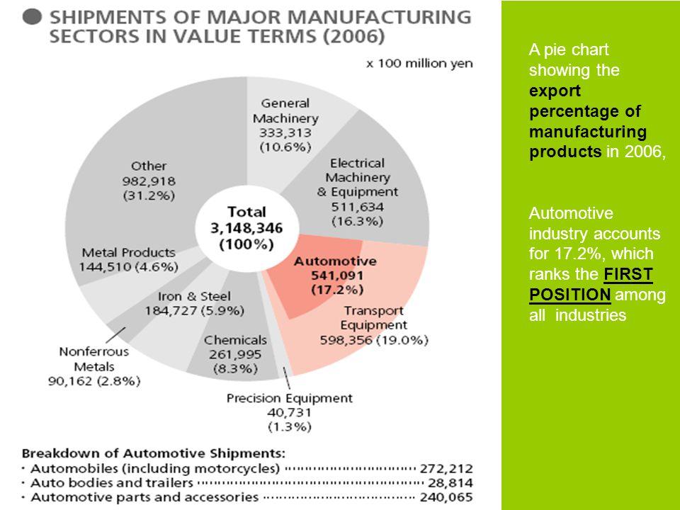Characteristics of automobile industry Energy-demanding Energy-demanding Transport-oriented e.g.