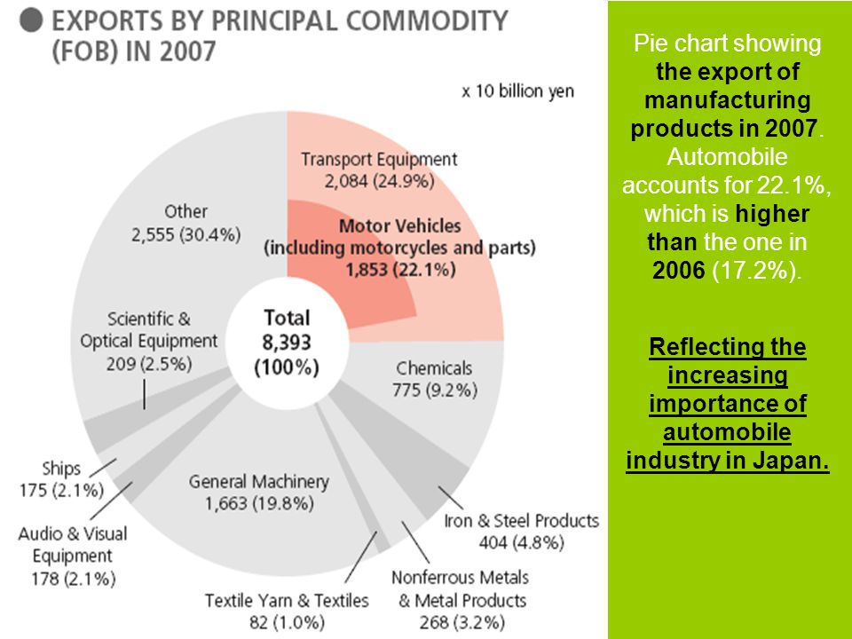 Automobile Industry Market Port Transport land Labour Institutional Power