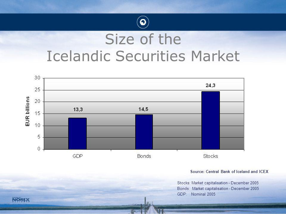 Size of the Icelandic Securities Market Source: Central Bank of Iceland and ICEX Stocks: Market capitalisation - December 2005 Bonds: Market capitalisation - December 2005 GDP: Nominal 2005