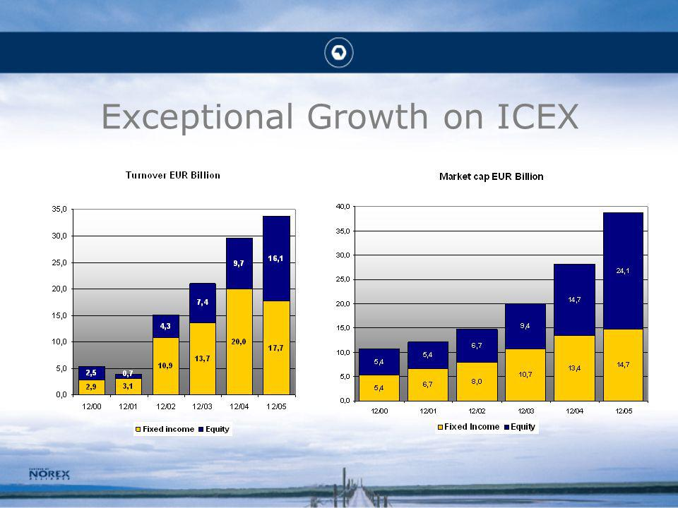 Exceptional Growth on ICEX