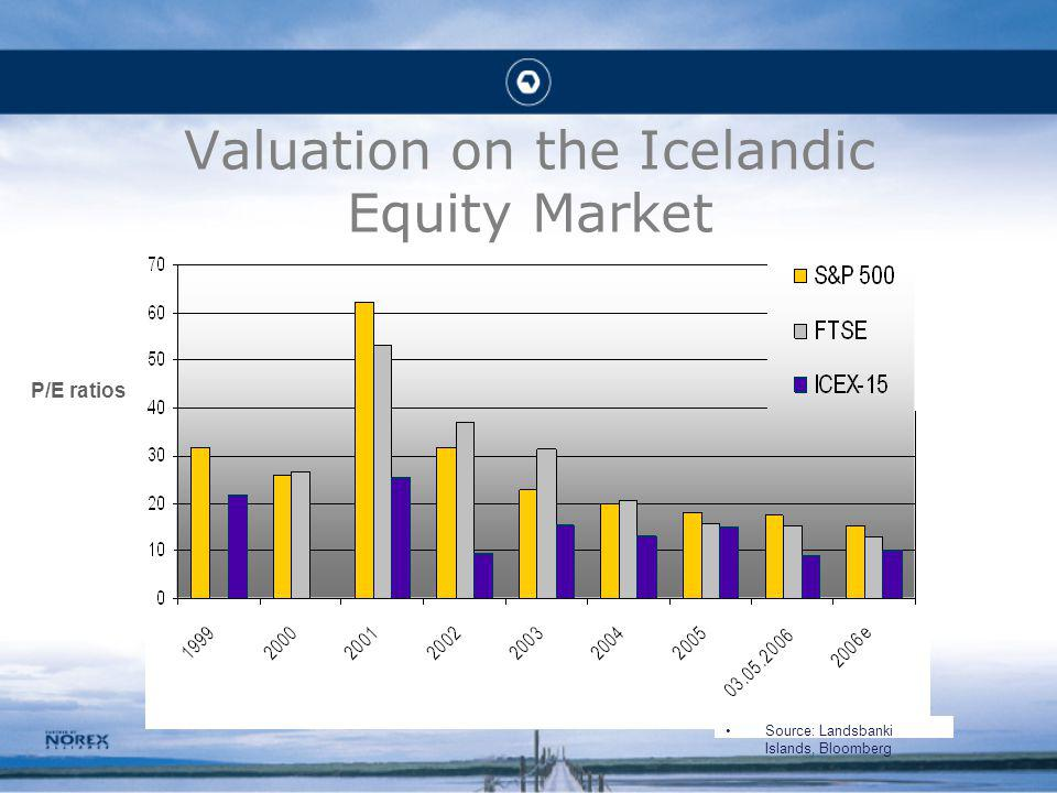 Valuation on the Icelandic Equity Market P/E ratios Source: Landsbanki Islands, Bloomberg