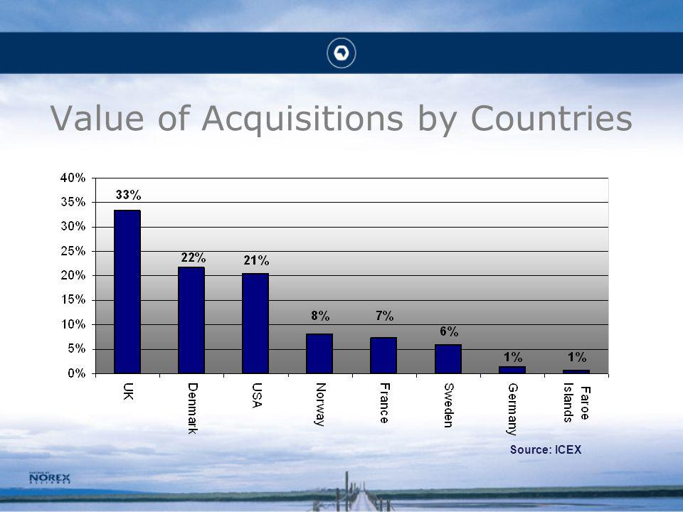 Value of Acquisitions by Countries Source: ICEX