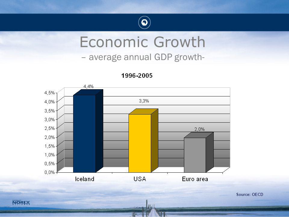 Economic Growth – average annual GDP growth- Source: OECD