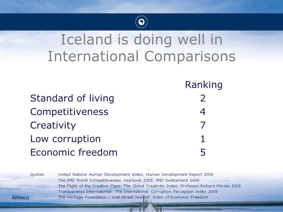 Iceland is doing well in International Comparisons Ranking Standard of living2 Competitiveness4 Creativity7 Low corruption1 Economic freedom5 Quotes:United Nations Human Development Index, Human Development Report 2005 The IMD World Competitiveness Yearbook 2005, IMD Switzerland 2005 The Flight of the Creative Class: The Global Creativity Index, Professor Richard Florida 2005 Transparency International: The International Corruption Perception Index 2005 The Heritage Foundation / Wall Street Journal: Index of Economic Freedom
