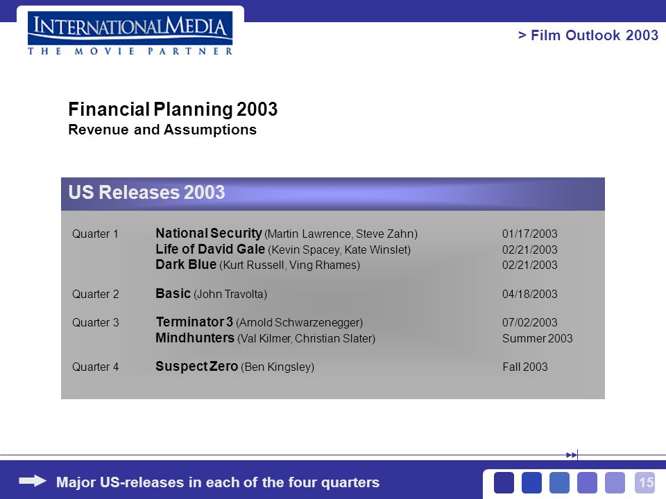 15 > Film Outlook 2003 Major US-releases in each of the four quarters Financial Planning 2003 Revenue and Assumptions US Releases 2003 Quarter 1 National Security (Martin Lawrence, Steve Zahn)01/17/2003 Life of David Gale (Kevin Spacey, Kate Winslet)02/21/2003 Dark Blue (Kurt Russell, Ving Rhames)02/21/2003 Quarter 2 Basic (John Travolta)04/18/2003 Quarter 3 Terminator 3 (Arnold Schwarzenegger)07/02/2003 Mindhunters (Val Kilmer, Christian Slater)Summer 2003 Quarter 4 Suspect Zero (Ben Kingsley)Fall 2003