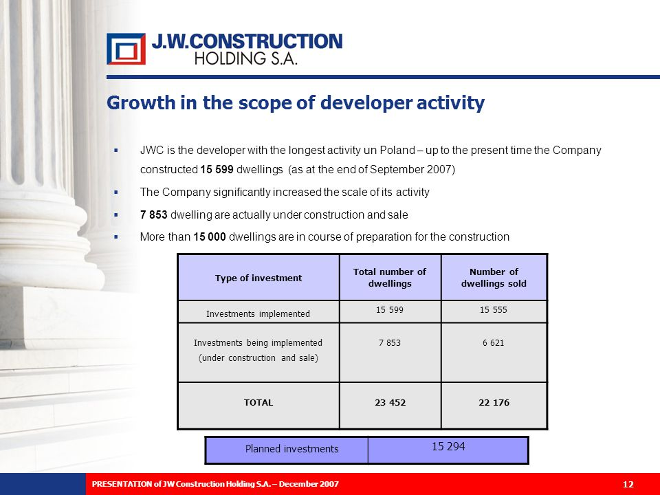 Growth in the scope of developer activity JWC is the developer with the longest activity un Poland – up to the present time the Company constructed 15 599 dwellings (as at the end of September 2007) The Company significantly increased the scale of its activity 7 853 dwelling are actually under construction and sale More than 15 000 dwellings are in course of preparation for the construction Type of investment Total number of dwellings Number of dwellings sold Investments implemented 15 59915 555 Investments being implemented (under construction and sale) 7 8536 621 TOTAL23 45222 176 Planned investments 15 294 12 PRESENTATION of JW Construction Holding S.A.