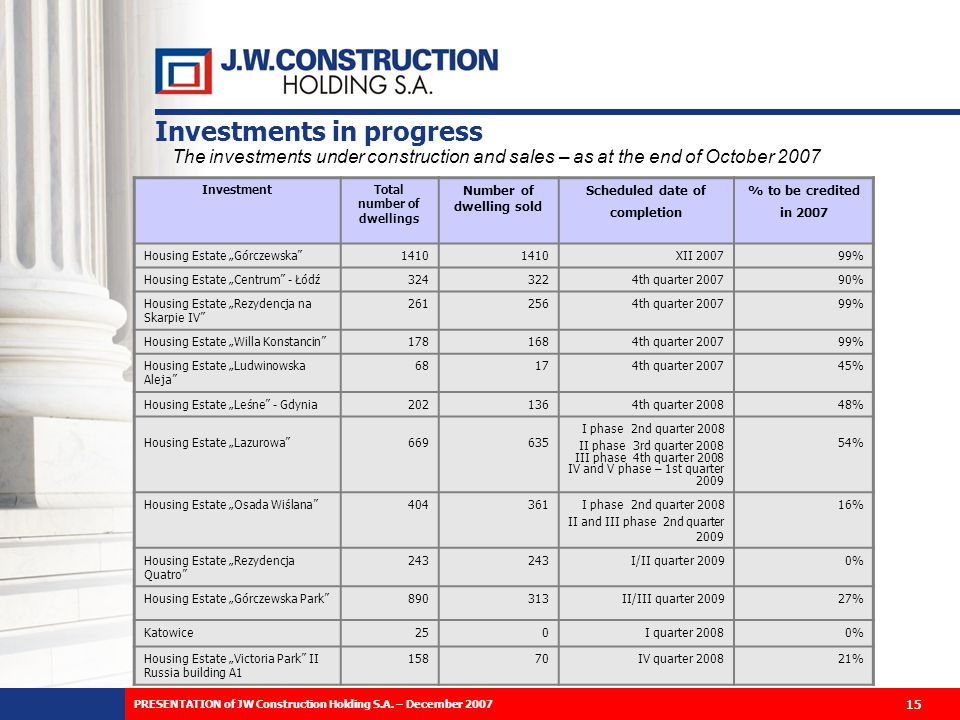 The investments under construction and sales – as at the end of October 2007 InvestmentTotal number of dwellings Number of dwelling sold Scheduled date of completion % to be credited in 2007 Housing Estate Górczewska1410 XII 200799% Housing Estate Centrum - Łódź3243224th quarter 200790% Housing Estate Rezydencja na Skarpie IV 2612564th quarter 200799% Housing Estate Willa Konstancin1781684th quarter 200799% Housing Estate Ludwinowska Aleja 68174th quarter 200745% Housing Estate Leśne - Gdynia2021364th quarter 200848% Housing Estate Lazurowa669635 I phase 2nd quarter 2008 II phase 3rd quarter 2008 III phase 4th quarter 2008 IV and V phase – 1st quarter 2009 54% Housing Estate Osada Wiślana404361I phase 2nd quarter 2008 II and III phase 2nd quarter 2009 16% Housing Estate Rezydencja Quatro 243 I/II quarter 20090% Housing Estate Górczewska Park890313II/III quarter 200927% Katowice250I quarter 20080% Housing Estate Victoria Park II Russia building A1 15870IV quarter 200821% Investments in progress 15 PRESENTATION of JW Construction Holding S.A.