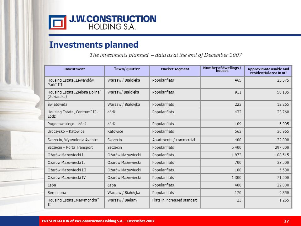 The investments planned – data as at the end of December 2007 Investment Town/ quarter Market segment Number of dwellings / houses Approximate usable and residential area in m 2 Housing Estate Lewandów Park III Warsaw / BiałołękaPopular flats46525 575 Housing Estate Zielona Dolina (Zdziarska) Warsaw/ BiałołękaPopular flats91150 105 ŚwiatowidaWarsaw / BiałołękaPopular flats22312 265 Housing Estate Centrum II - Łódź ŁódźPopular flats43223 760 Pogonowskiego – ŁódźŁódźPopular flats1095 995 Uroczysko – KatowiceKatowicePopular flats56330 965 Szczecin, Wyzwolenia AvenueSzczecinApartments / commercial40032 000 Szczecin – Porta TransportSzczecinPopular flats5 400297 000 Ożarów Mazowiecki IOżarów MazowieckiPopular flats1 973108 515 Ożarów Mazowiecki IIOżarów MazowieckiPopular flats70038 500 Ożarów Mazowiecki IIIOżarów MazowieckiPopular flats1005 500 Ożarów Mazowiecki IVOżarów MazowieckiPopular flats1 30071 500 Łeba Popular flats40022 000 BerensonaWarsaw / BiałołękaPopular flats1709 350 Housing Estate Marymoncka II Warsaw / BielanyFlats in increased standard231 265 Investments planned 17 PRESENTATION of JW Construction Holding S.A.