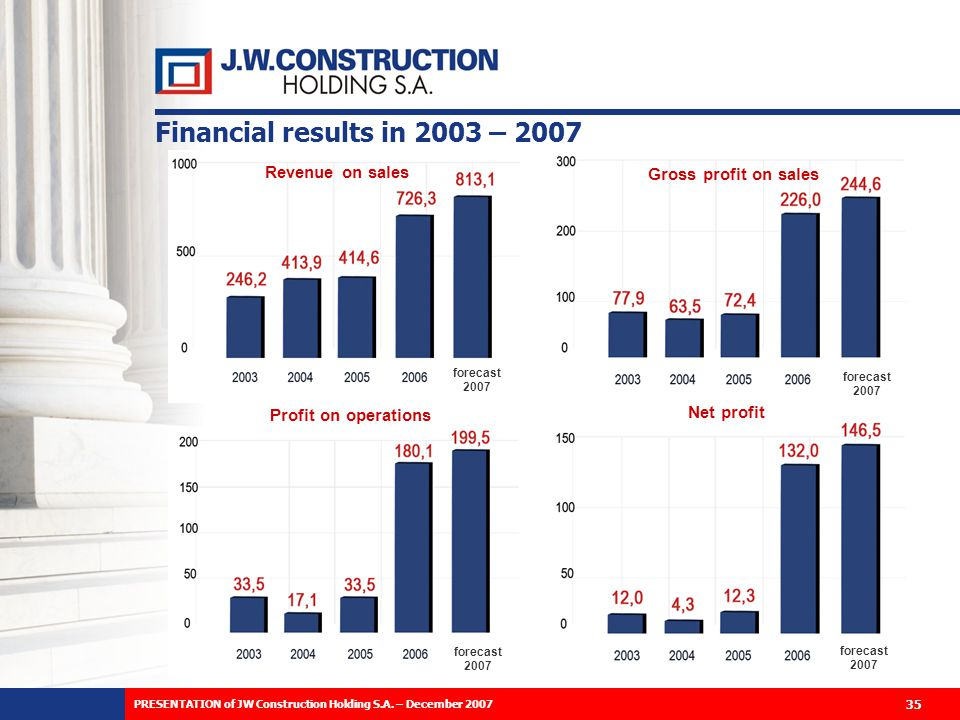 35 Financial results in 2003 – 2007 Revenue on sales Profit on operations Gross profit on sales Net profit forecast 2007 forecast 2007 forecast 2007 forecast 2007 35 PRESENTATION of JW Construction Holding S.A.