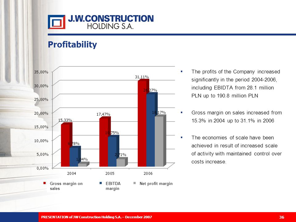 Profitability The profits of the Company increased significantly in the period 2004-2006, including EBIDTA from 28.1 million PLN up to 190.8 million PLN Gross margin on sales increased from 15.3% in 2004 up to 31.1% in 2006 The economies of scale have been achieved in result of increased scale of activity with maintained control over costs increase.