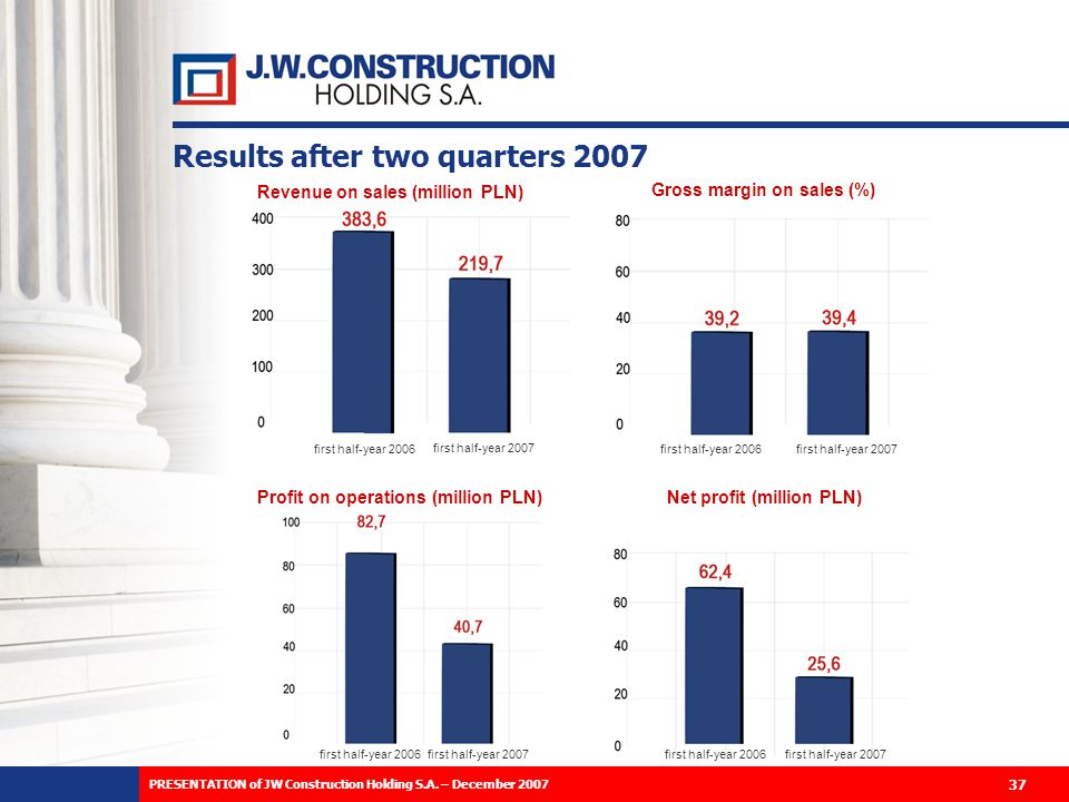 Results after two quarters 2007 Revenue on sales (million PLN) Gross margin on sales (%) Profit on operations (million PLN) Net profit (million PLN) first half-year 2006 first half-year 2007 37 PRESENTATION of JW Construction Holding S.A.