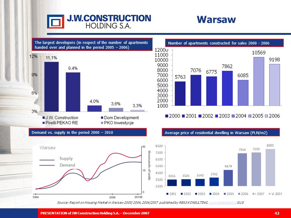 42 Source: Report on Housing Market in Warsaw 2005/ 2006, 2006/2007 published by REAS KONSULTING.