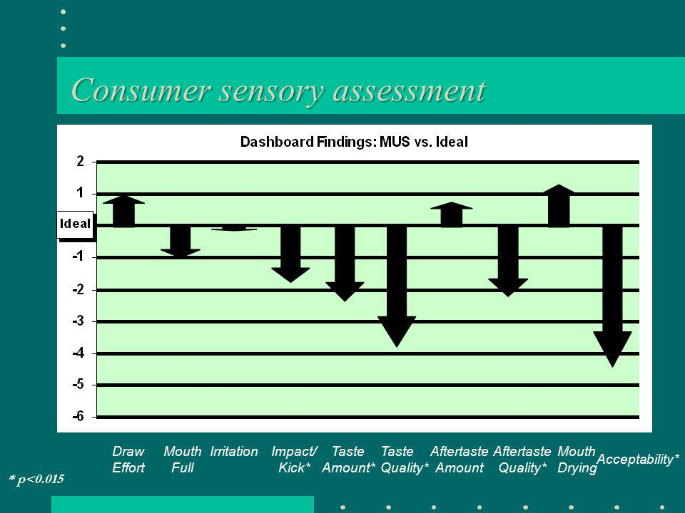 Consumer sensory assessment DrawEffort Mouth Full Impact/ Kick* Taste Amount* TasteQuality* Aftertaste Amount Aftertaste Quality* MouthDrying Acceptability* Irritation * p<0.015