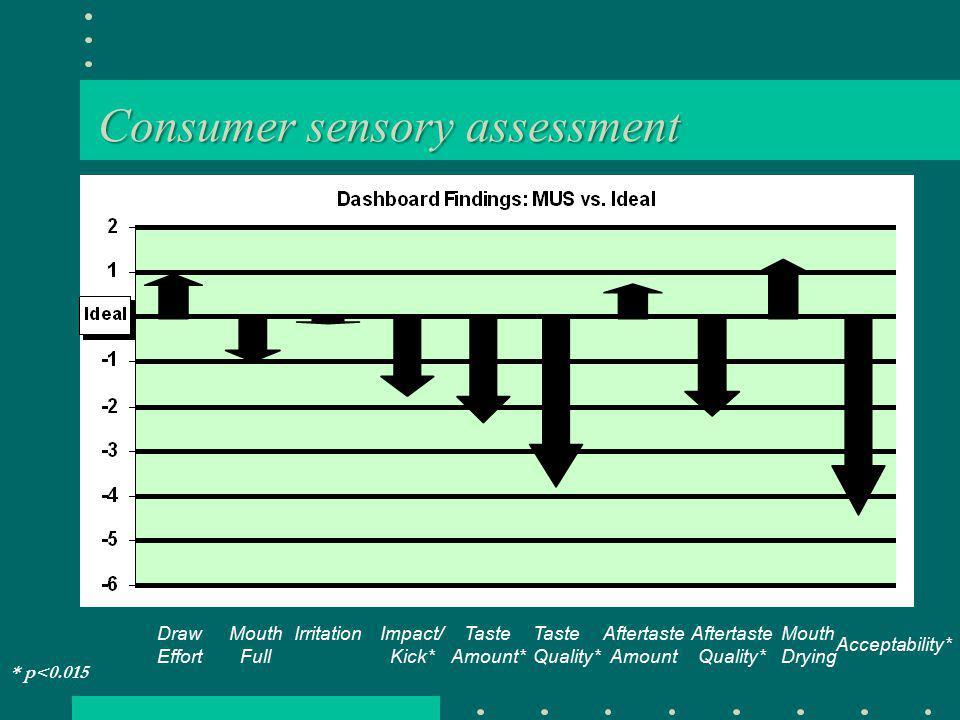 Consumer sensory assessment DrawEffort Mouth Full Impact/ Kick* Taste Amount* TasteQuality* Aftertaste Amount Aftertaste Quality* MouthDrying Acceptability* Irritation * p<0.015